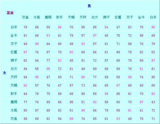 生肖配对测试_十二星座速配指数表 - 星座八卦 - 星座秀